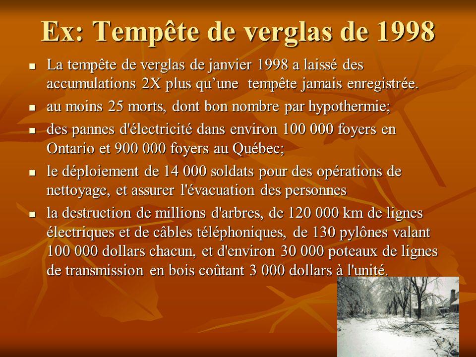 Ex: Tempête de verglas de 1998 La tempête de verglas de janvier 1998 a laissé des accumulations 2X plus quune tempête jamais enregistrée.