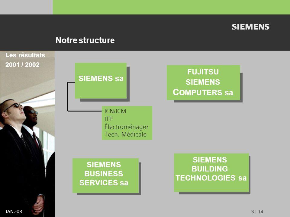 s JAN.-03 SIEMENS sa SIEMENS BUSINESS SERVICES sa FUJITSU SIEMENS C OMPUTERS sa Les résultats 2001 / 2002 3 | 14 Notre structure SIEMENS BUILDING TECHNOLOGIES sa ICN/ICM ITP Électroménager Tech.