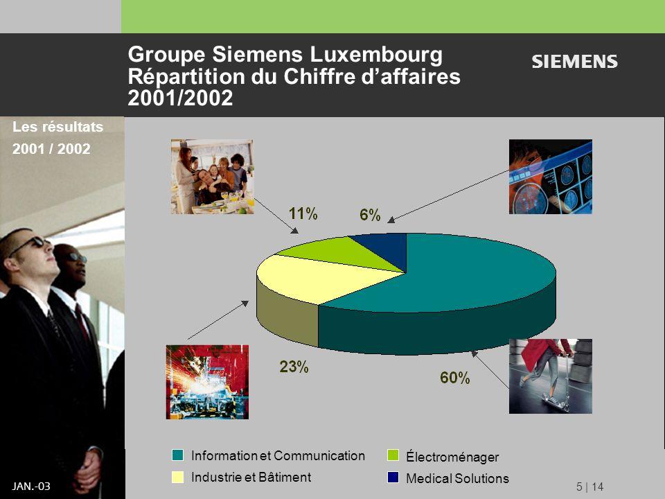 s JAN.-03 5 | 14 Groupe Siemens Luxembourg Répartition du Chiffre daffaires 2001/2002 Les résultats 2001 / 2002 Information et Communication Industrie et Bâtiment Électroménager Medical Solutions