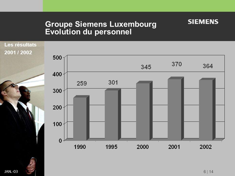 s JAN.-03 6 | 14 Groupe Siemens Luxembourg Evolution du personnel Les résultats 2001 / 2002