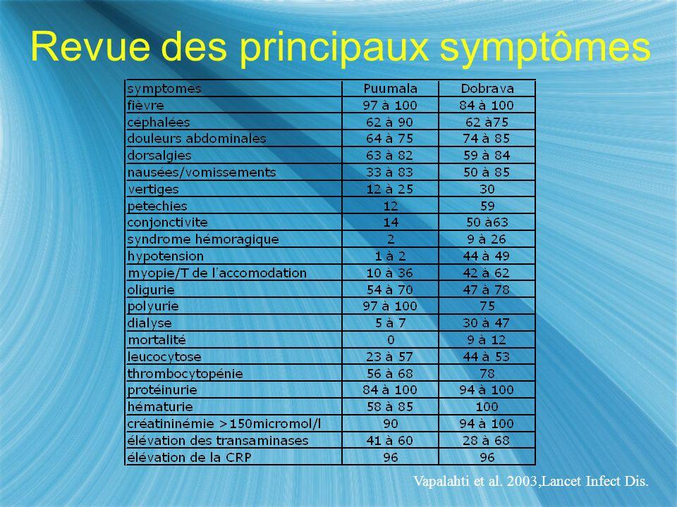 Vapalahti et al. 2003,Lancet Infect Dis. Revue des principaux symptômes