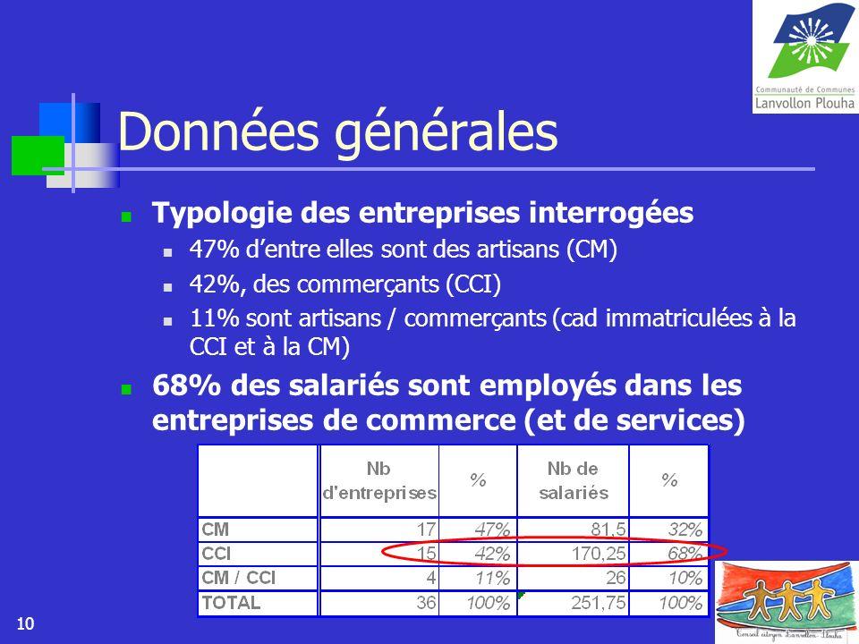 10 Données générales Typologie des entreprises interrogées 47% dentre elles sont des artisans (CM) 42%, des commerçants (CCI) 11% sont artisans / comm