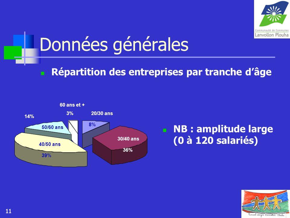 11 Données générales Répartition des entreprises par tranche dâge NB : amplitude large (0 à 120 salariés) 8% 36% 39% 14% 3%20/30 ans 30/40 ans 40/50 a