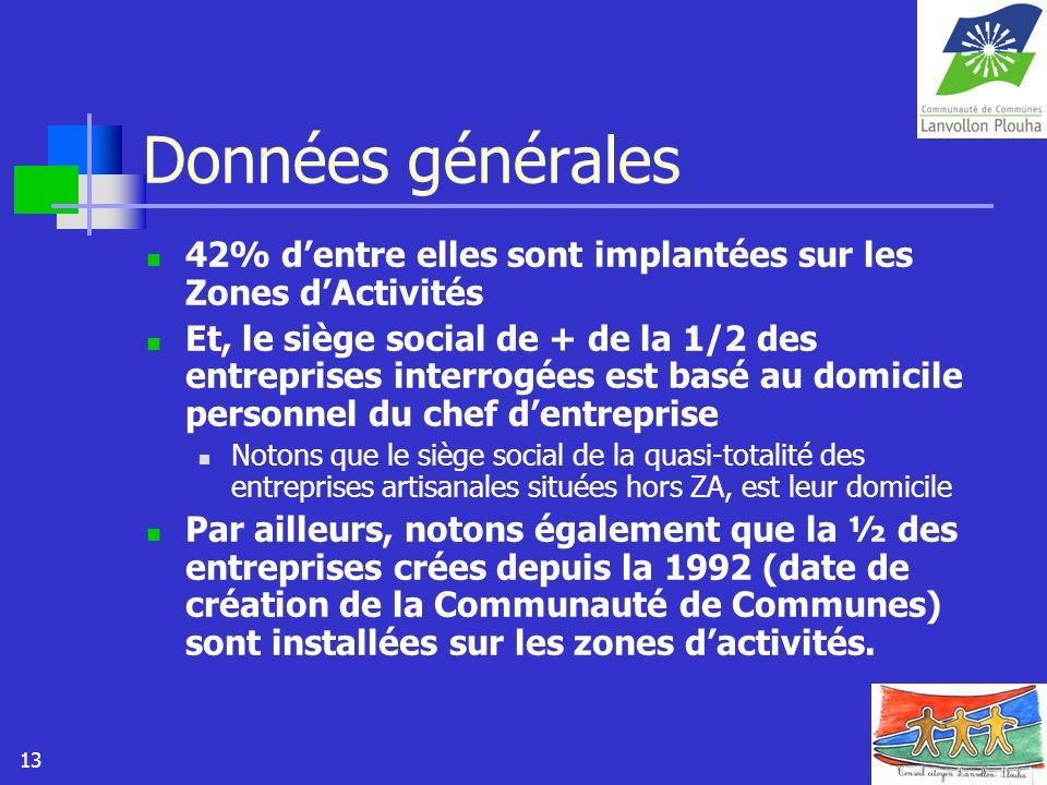 13 Données générales 42% dentre elles sont implantées sur les Zones dActivités Et, le siège social de + de la 1/2 des entreprises interrogées est basé
