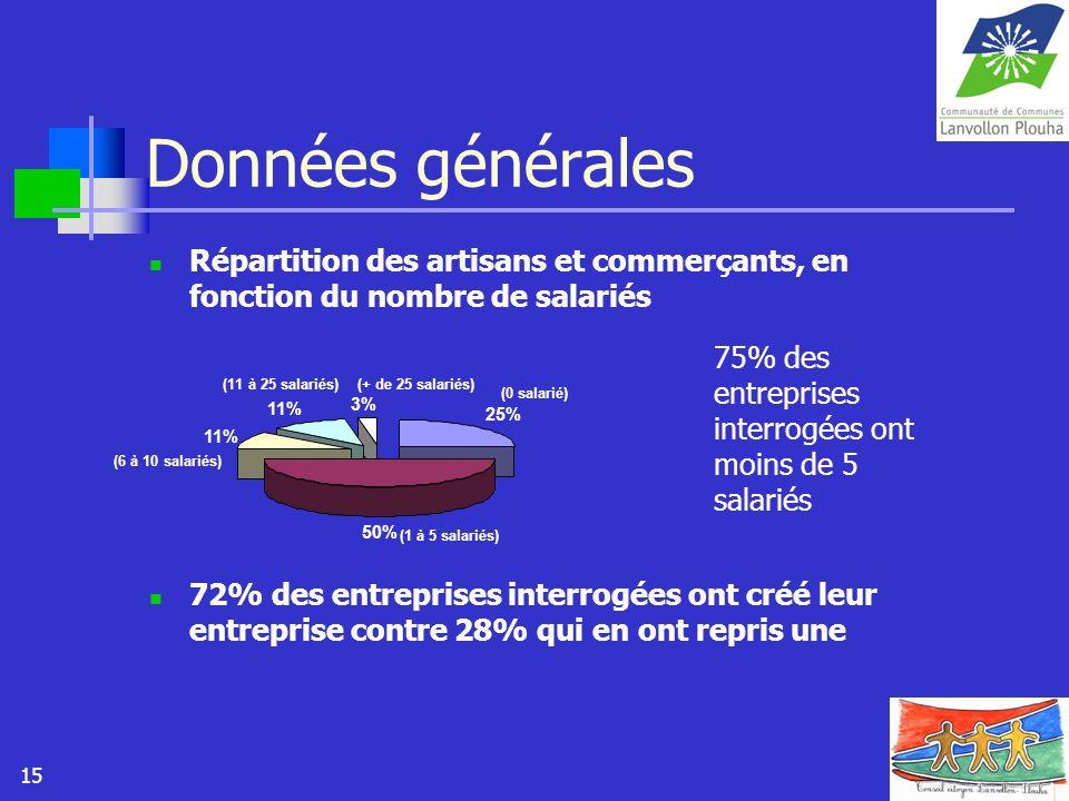 15 Données générales Répartition des artisans et commerçants, en fonction du nombre de salariés 72% des entreprises interrogées ont créé leur entrepri
