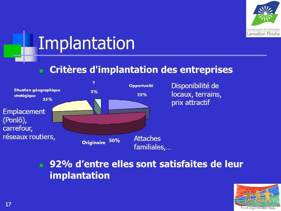 17 Implantation Critères d'implantation des entreprises 92% dentre elles sont satisfaites de leur implantation 22% 50% 25% 3% Opportunité Originaire S