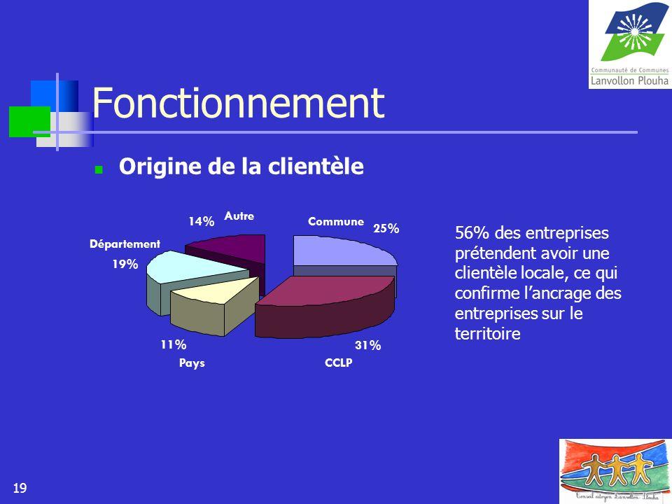 19 Fonctionnement Origine de la clientèle 25% 31% 11% 19% 14%Commune CCLPPays Département Autre 56% des entreprises prétendent avoir une clientèle loc