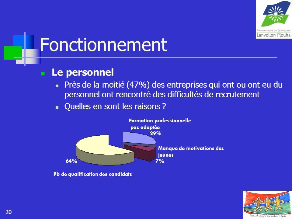 20 Fonctionnement Le personnel Près de la moitié (47%) des entreprises qui ont ou ont eu du personnel ont rencontré des difficultés de recrutement Que