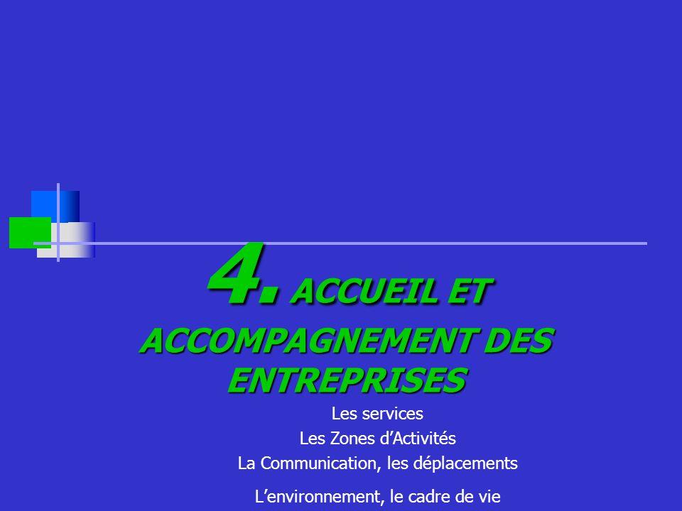 4. ACCUEIL ET ACCOMPAGNEMENT DES ENTREPRISES Les services Les Zones dActivités La Communication, les déplacements Lenvironnement, le cadre de vie