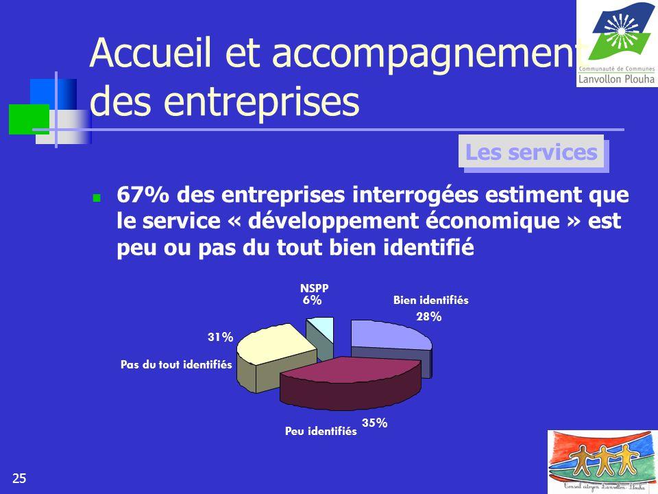 25 Accueil et accompagnement des entreprises 67% des entreprises interrogées estiment que le service « développement économique » est peu ou pas du to