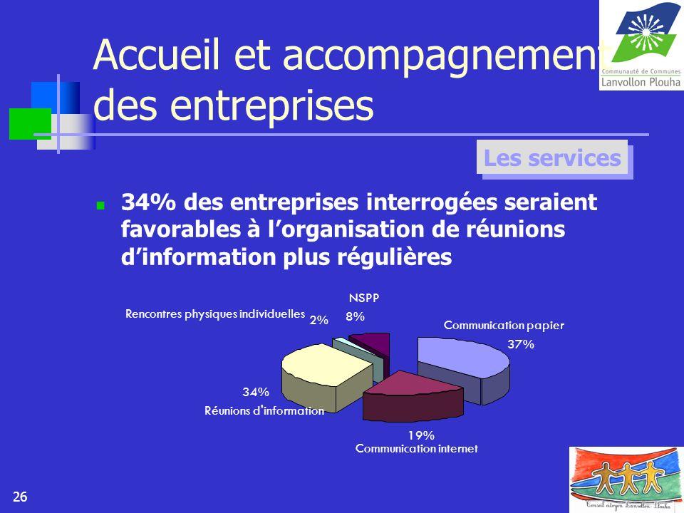 26 Accueil et accompagnement des entreprises 34% des entreprises interrogées seraient favorables à lorganisation de réunions dinformation plus réguliè