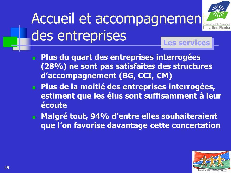 29 Accueil et accompagnement des entreprises Plus du quart des entreprises interrogées (28%) ne sont pas satisfaites des structures daccompagnement (B
