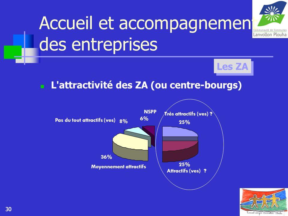 30 Accueil et accompagnement des entreprises L'attractivité des ZA (ou centre-bourgs) Les ZA 25% 36% 8% 6% Très attractifs (ves) ? Attractifs (ves) ?