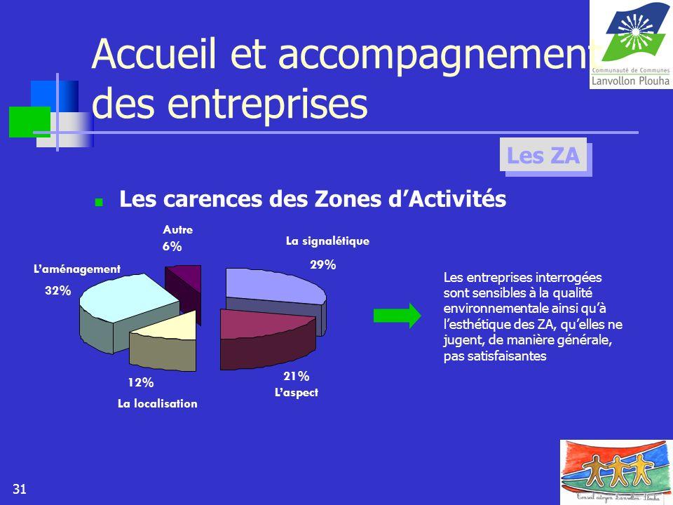 31 Accueil et accompagnement des entreprises Les carences des Zones dActivités Les ZA 29% 21% 12% 32% 6% La signalétique Laspect La localisation Lamén