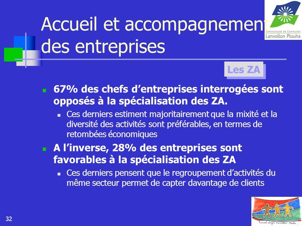 32 Accueil et accompagnement des entreprises 67% des chefs dentreprises interrogées sont opposés à la spécialisation des ZA. Ces derniers estiment maj