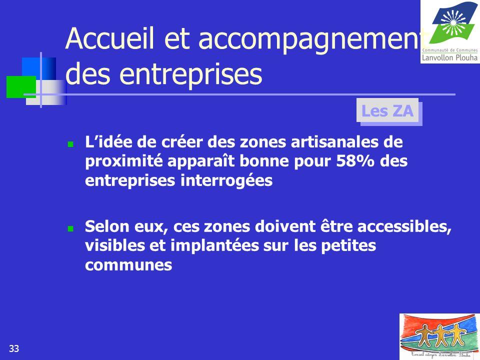 33 Accueil et accompagnement des entreprises Lidée de créer des zones artisanales de proximité apparaît bonne pour 58% des entreprises interrogées Sel