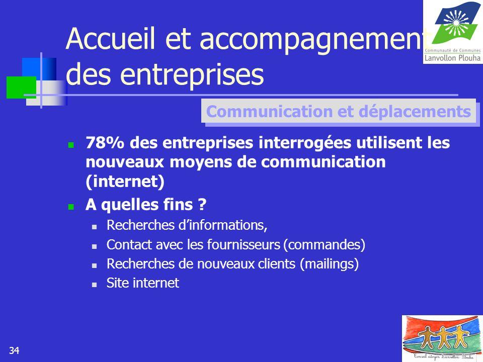 34 Accueil et accompagnement des entreprises 78% des entreprises interrogées utilisent les nouveaux moyens de communication (internet) A quelles fins