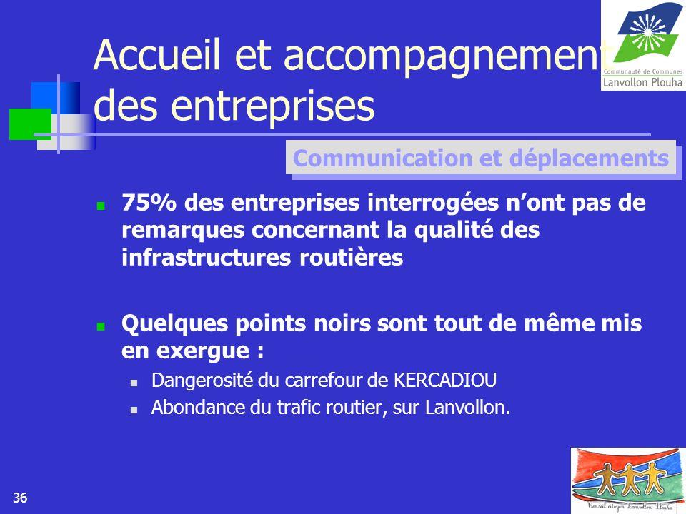36 Accueil et accompagnement des entreprises 75% des entreprises interrogées nont pas de remarques concernant la qualité des infrastructures routières