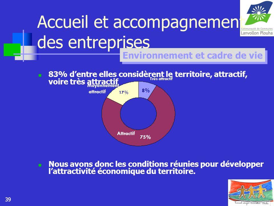 39 Accueil et accompagnement des entreprises 83% dentre elles considèrent le territoire, attractif, voire très attractif Nous avons donc les condition