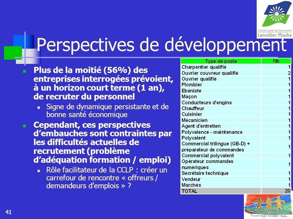 41 Perspectives de développement Plus de la moitié (56%) des entreprises interrogées prévoient, à un horizon court terme (1 an), de recruter du person