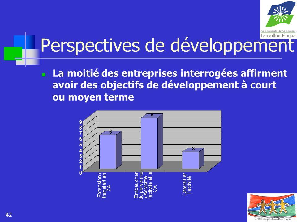 42 Perspectives de développement La moitié des entreprises interrogées affirment avoir des objectifs de développement à court ou moyen terme 6 9 3 0 1