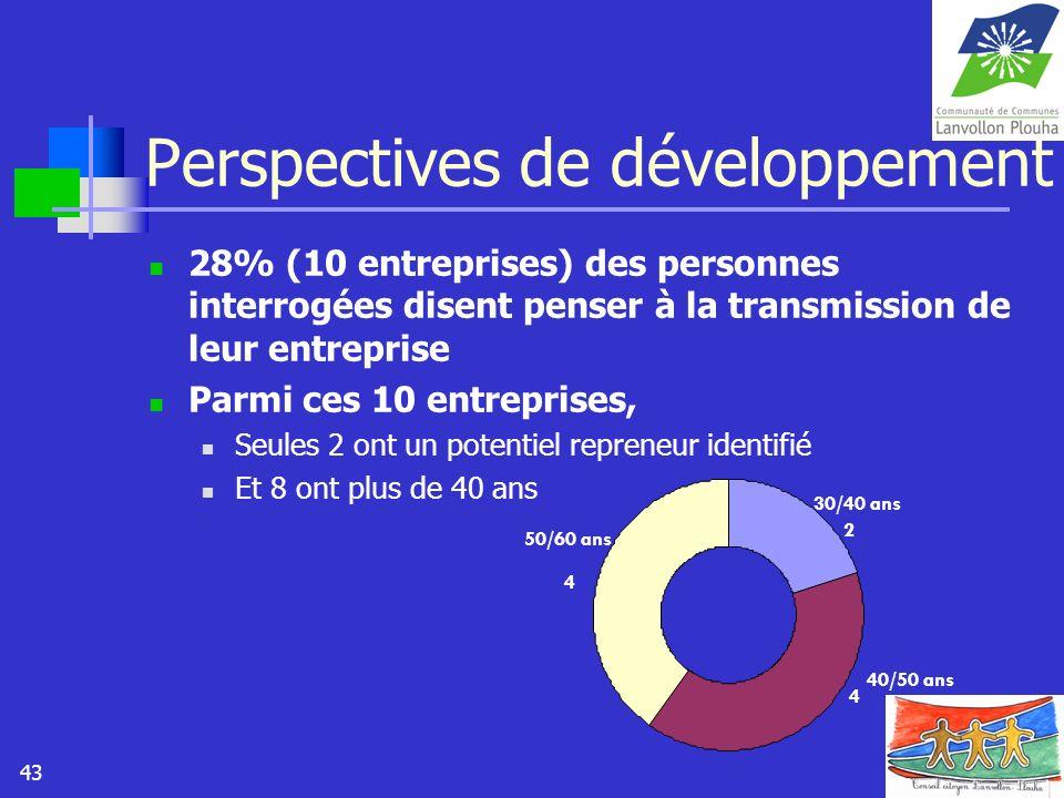 43 Perspectives de développement 28% (10 entreprises) des personnes interrogées disent penser à la transmission de leur entreprise Parmi ces 10 entrep