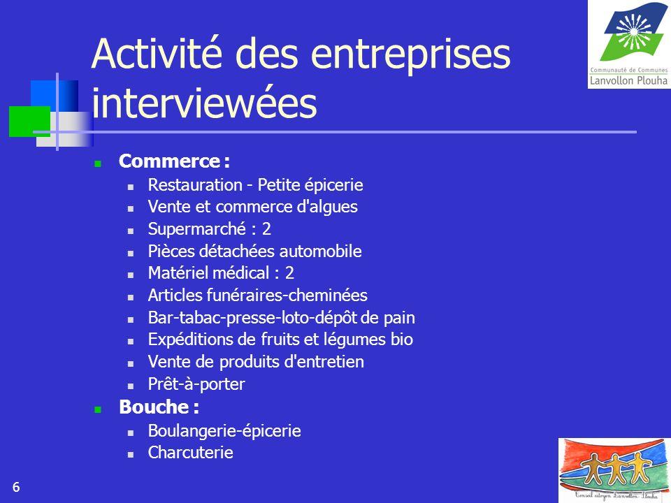 6 Activité des entreprises interviewées Commerce : Restauration - Petite épicerie Vente et commerce d'algues Supermarché : 2 Pièces détachées automobi
