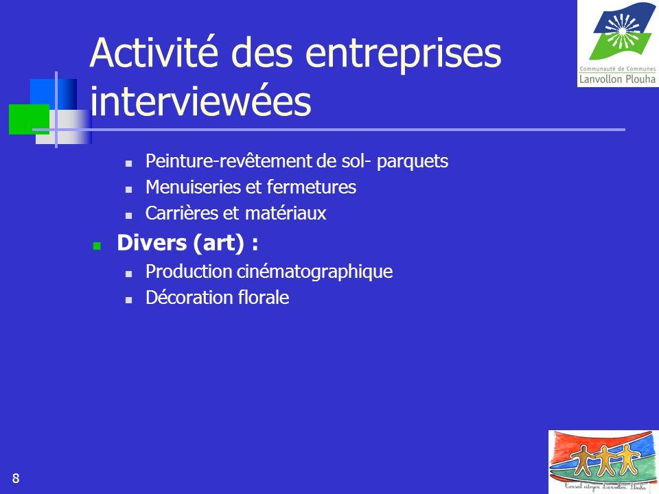8 Activité des entreprises interviewées Peinture-revêtement de sol- parquets Menuiseries et fermetures Carrières et matériaux Divers (art) : Productio
