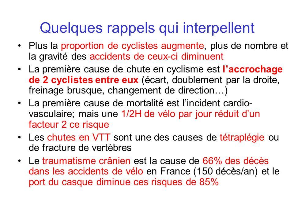 Quelques rappels qui interpellent Plus la proportion de cyclistes augmente, plus de nombre et la gravité des accidents de ceux-ci diminuent La premièr