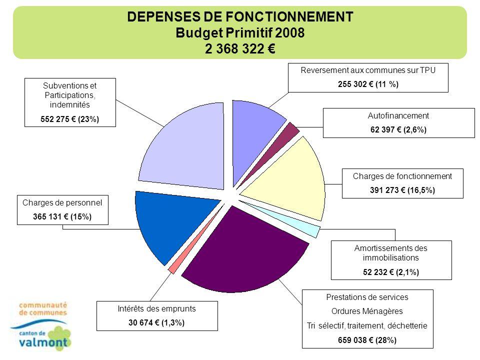 RECETTES DE FONCTIONNEMENT Budget Primitif 2008 2 368 322 Excédent cumulé 235 569 (10%) Redevance Ordures Ménagères 19 346 (0,8%) Impôts et TPU 1 222 892 (52 %) Dont TEOM = 725 219 Attribution de compensation = 94 028 Contributions directes = 393 645 Recettes diverses (emplois aidés et facturation artisans déchetterie) 18 018 (0,7%) Dotations Subventions Participations 787 497 (33%) Dont DGF = 594 587 Aide au tri sélectif 85 000 (3,6%)
