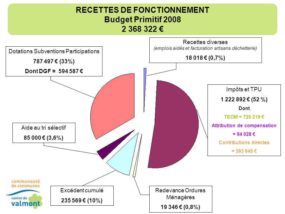 Piscines, subventions déquipements 1 000 000 (26,5%) DEPENSES DINVESTISSEMENT Budget Primitif 2008 3 777 406 Emprunt en capital 69 126 (1,8%) Travaux (inondations et bâtiments) 2 037 891 (54%) Frais détudes, Architecte, Bureaux détudes 68 831 (1,8 %) Déficit reporté 283 866 (7,5%) Matériels, Installations générales, Réseaux de voiries 253 601 (6,7%) Terrains 64 091 (1,6%)