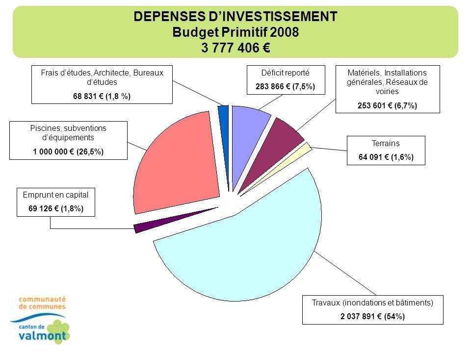 RECETTES DINVESTISSEMENT Budget Primitif 2008 3 777 406 Autofinancement 62 397 (1,6 %) Emprunts 1 635 183 (43 %) Amortissements 52 232 (1,4%) Affectation de résultat reporté 135 408 (3,5%) Subventions 1 686 804 (45%) Recettes de TVA 178 882 (4,7%) Produits de cessions dimmobilisations 26 500 (0,7%)
