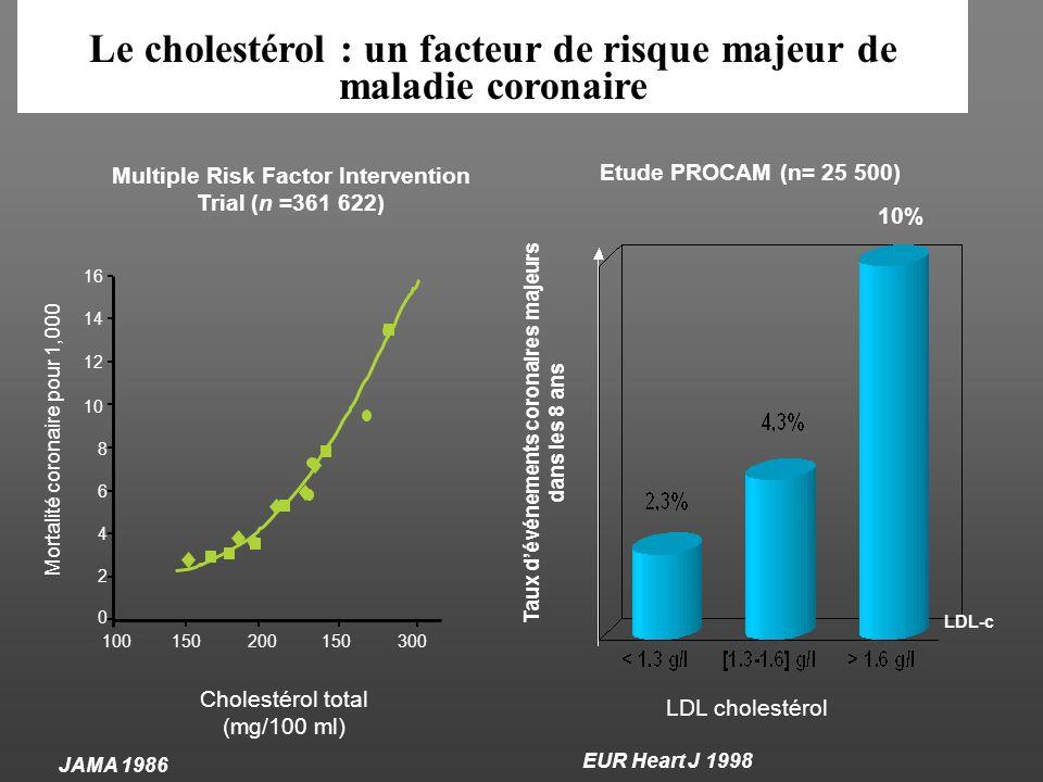 FDR CV pris en compte pour les seuils en prévention primaire 50 ans ou plus chez lhomme 60 ans ou plus chez la femme ATCD familiaux de coronaropathie