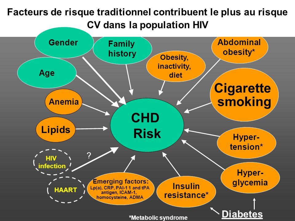 1. Liée à l infection l Cardiomyopathie (1,6 %) l Péricardite (11 %) l Endocardite (6-34 %) l Hypertension artérielle pulmonaire (0,5 %) l Vascularite