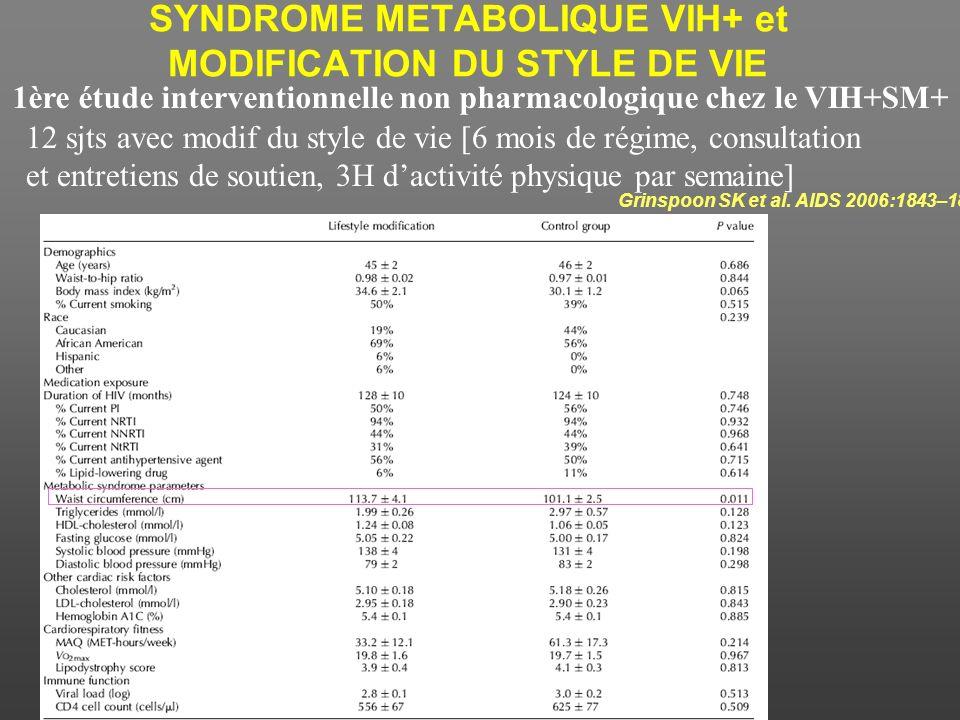 A5148: Impact sur les lipides de la supplémentation en niacine N = 37 Hommes infectés par le VIH –4 semaines régime assidu –44 semaine niacine ( dose)