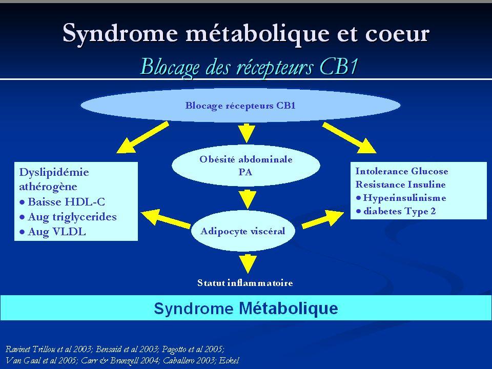 Syndrome métabolique et coeur Blocage des récepteurs CB1 Site dactionMecanisme(s)Conséquences Hypothalamus / Nucleus accumbens Faim Perte de poids Adi