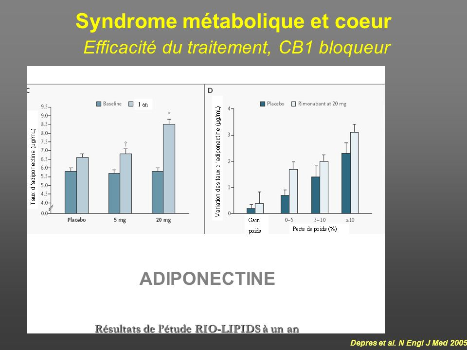 RIO~program: Reduction in Metabolic Syndrome OR=0.541 (p<0.001)OR=0.440 (p<0.001)OR=0.429 (p<0.001)OR=0.597 (p=0.007) -39.1% -53.6% -18.9% -51.2% -7.9