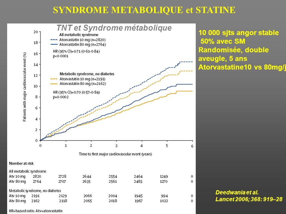 Syndrome métabolique et coeur Efficacité du traitement, CB1 bloqueur Résultats de létude RIO-LIPIDS à un an Depres et al. N Engl J Med 2005 ADIPONECTI