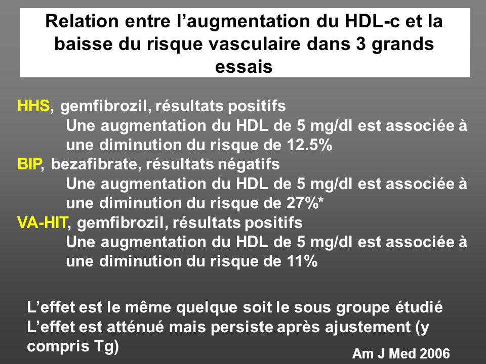 HHS, seul les sujets avec HL mixte ont un bénéfice (Tg élevés et HDL-c bas) VA-HIT, Cest la modification du HDL qui explique les bénéfices BIP, le sou