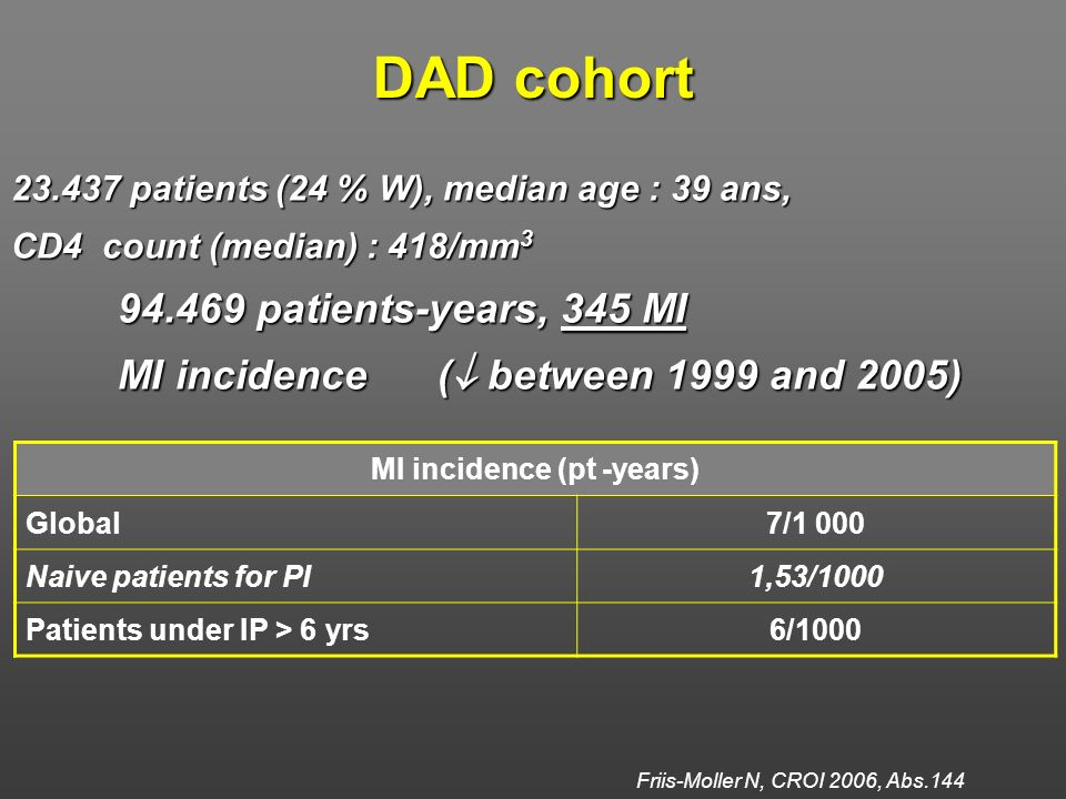 Friis-Moller N, CROI 2006, Abs.144 DAD cohort 23.437 patients (24 % W), median age : 39 ans, CD4 count (median) : 418/mm 3 94.469 patients-years, 345 MI MI incidence ( between 1999 and 2005) MI incidence (pt -years) Global7/1 000 Naive patients for PI1,53/1000 Patients under IP > 6 yrs6/1000