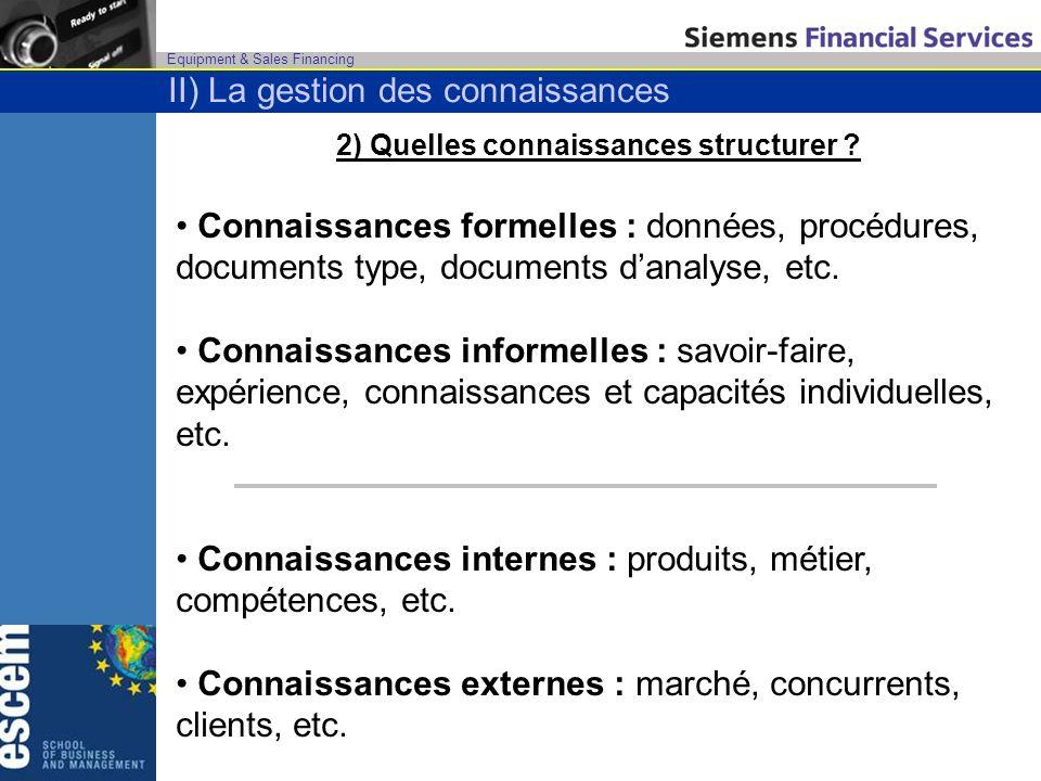 Equipment & Sales Financing 2) Quelles connaissances structurer ? Connaissances formelles : données, procédures, documents type, documents danalyse, e