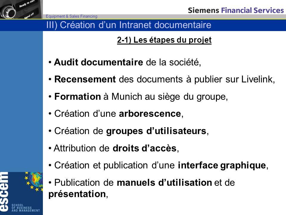 Equipment & Sales Financing 2-1) Les étapes du projet Audit documentaire de la société, Recensement des documents à publier sur Livelink, Formation à