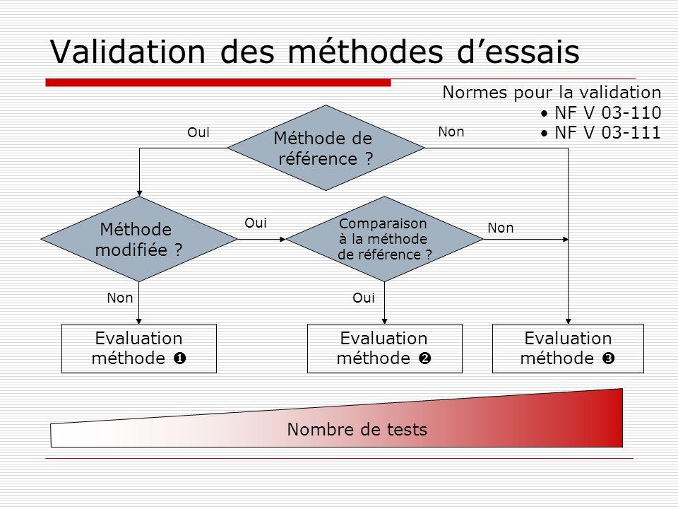 Validation des méthodes dessais Méthode de référence ? Méthode modifiée ? Oui Evaluation méthode Non Evaluation méthode Oui Evaluation méthode Non Com