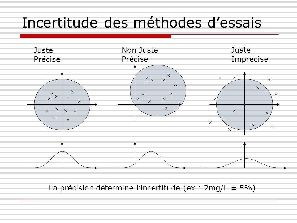 Incertitude des méthodes dessais Juste Précise Non Juste Précise Juste Imprécise La précision détermine lincertitude (ex : 2mg/L ± 5%)
