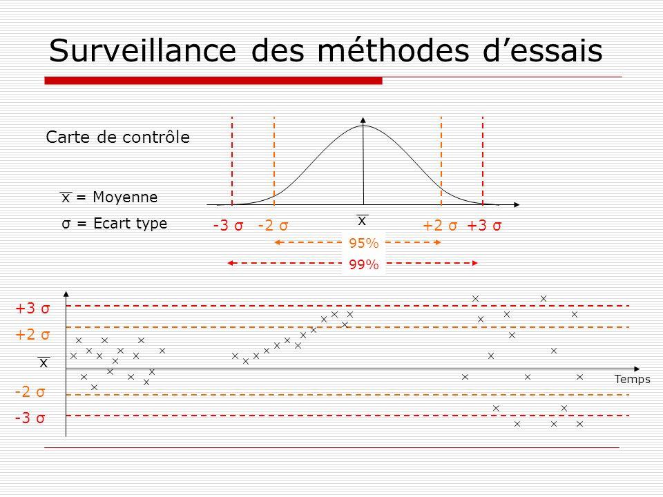 Surveillance des méthodes dessais +2 σ -2 σ +3 σ -3 σ x Temps x = Moyenne σ = Ecart type Carte de contrôle x -2 σ+2 σ 95% -3 σ+3 σ 99%