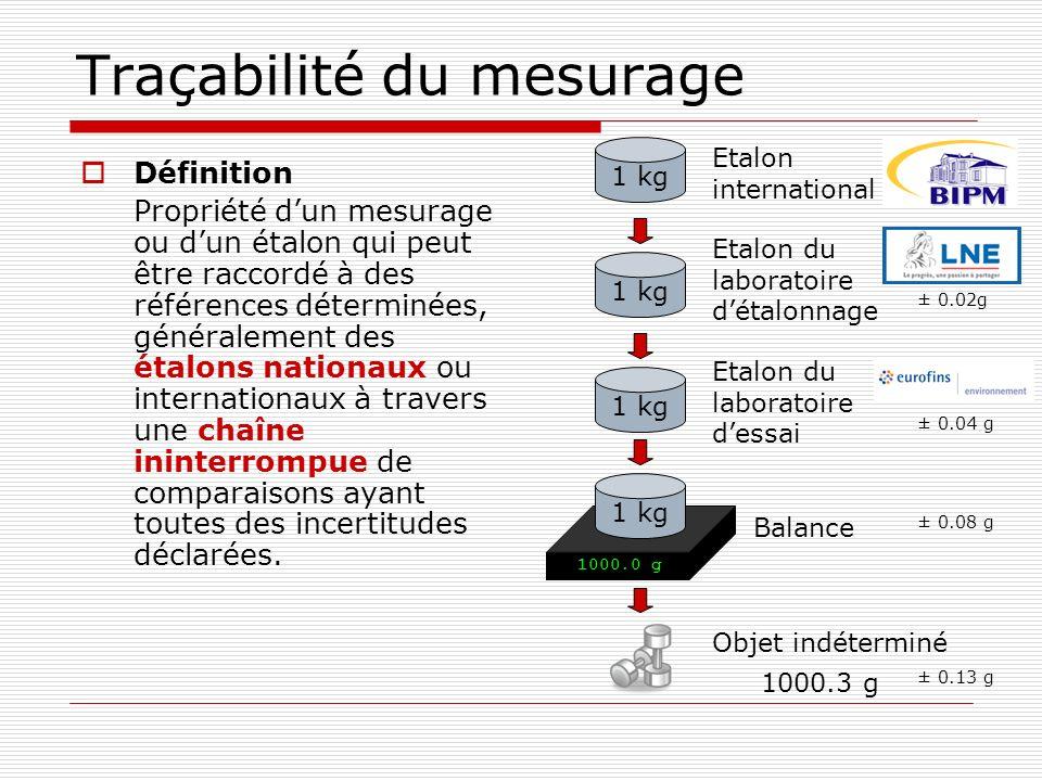 Traçabilité du mesurage Définition Propriété dun mesurage ou dun étalon qui peut être raccordé à des références déterminées, généralement des étalons