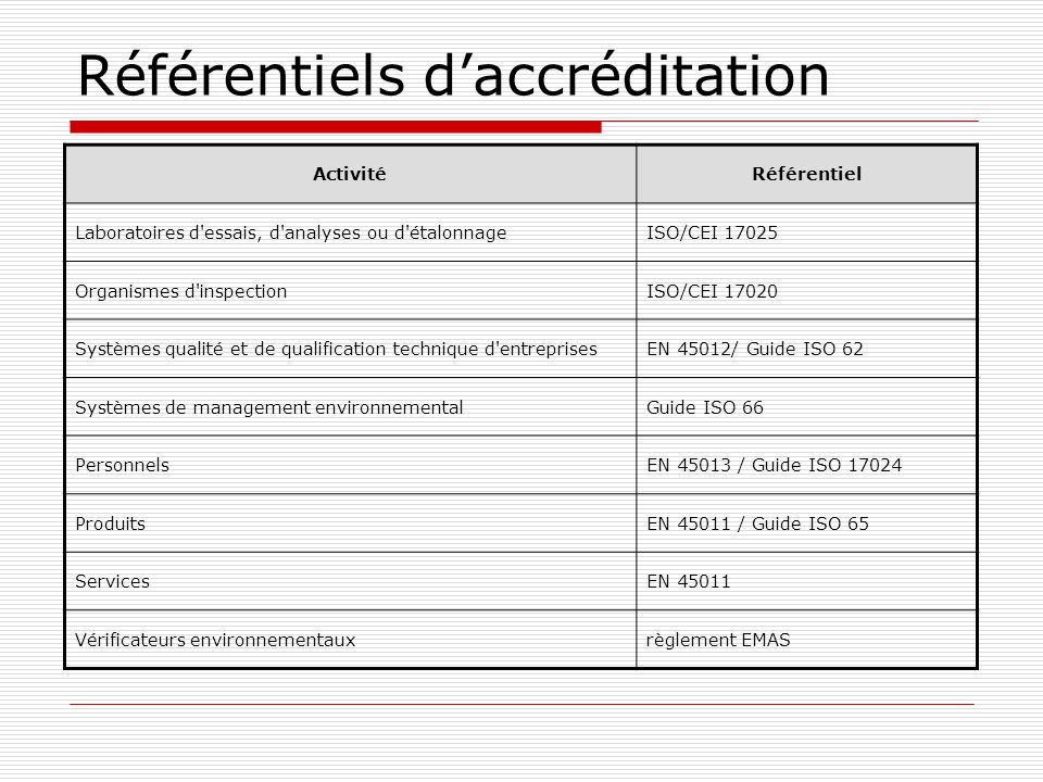 Référentiels daccréditation ActivitéRéférentiel Laboratoires d'essais, d'analyses ou d'étalonnageISO/CEI 17025 Organismes d'inspectionISO/CEI 17020 Sy