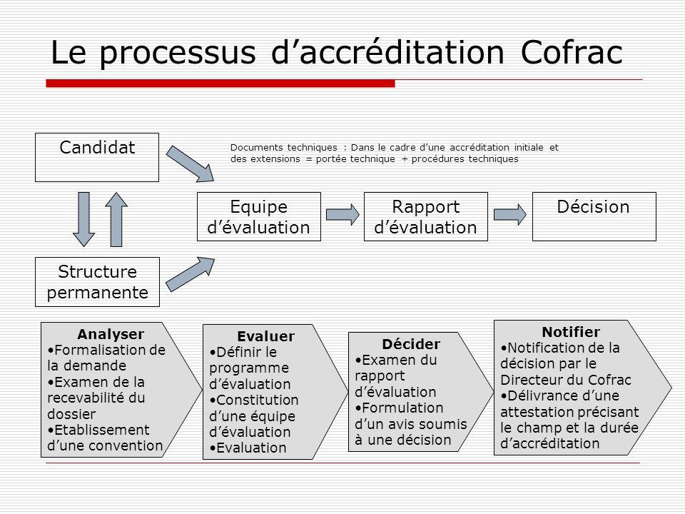 Le processus daccréditation Cofrac Candidat Structure permanente Equipe dévaluation Documents techniques : Dans le cadre dune accréditation initiale e