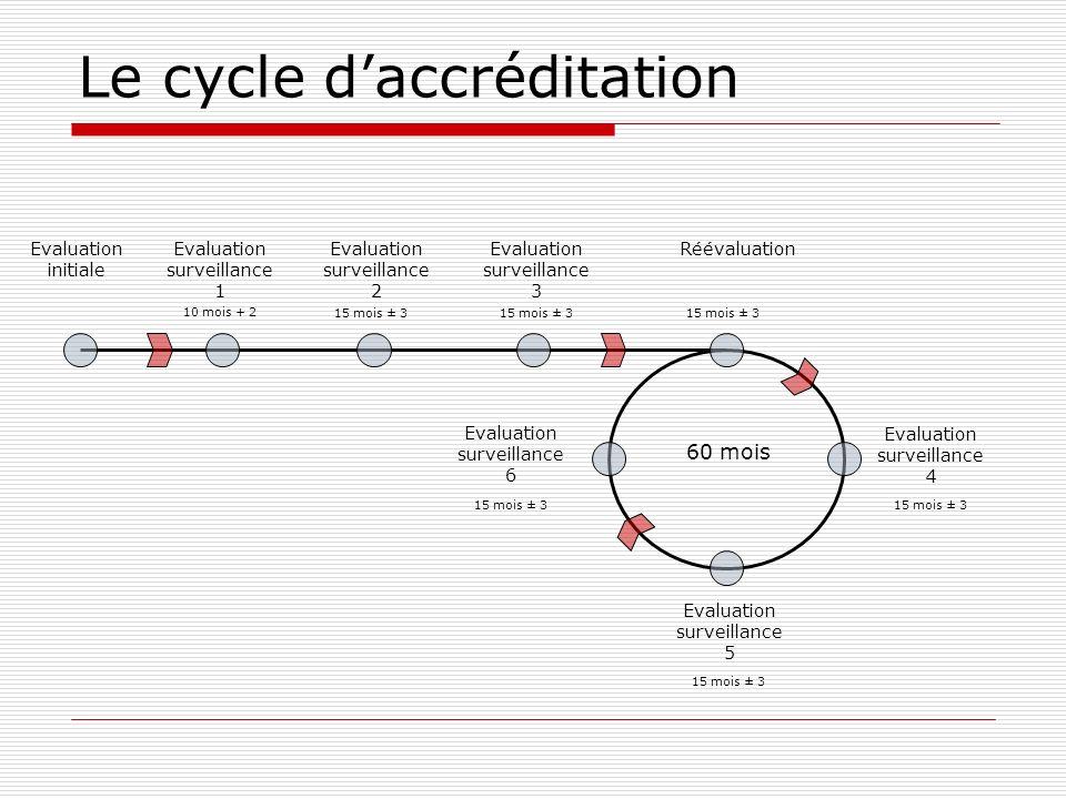 Le cycle daccréditation Evaluation initiale Evaluation surveillance 1 10 mois + 2 Evaluation surveillance 2 15 mois ± 3 Evaluation surveillance 3 15 m
