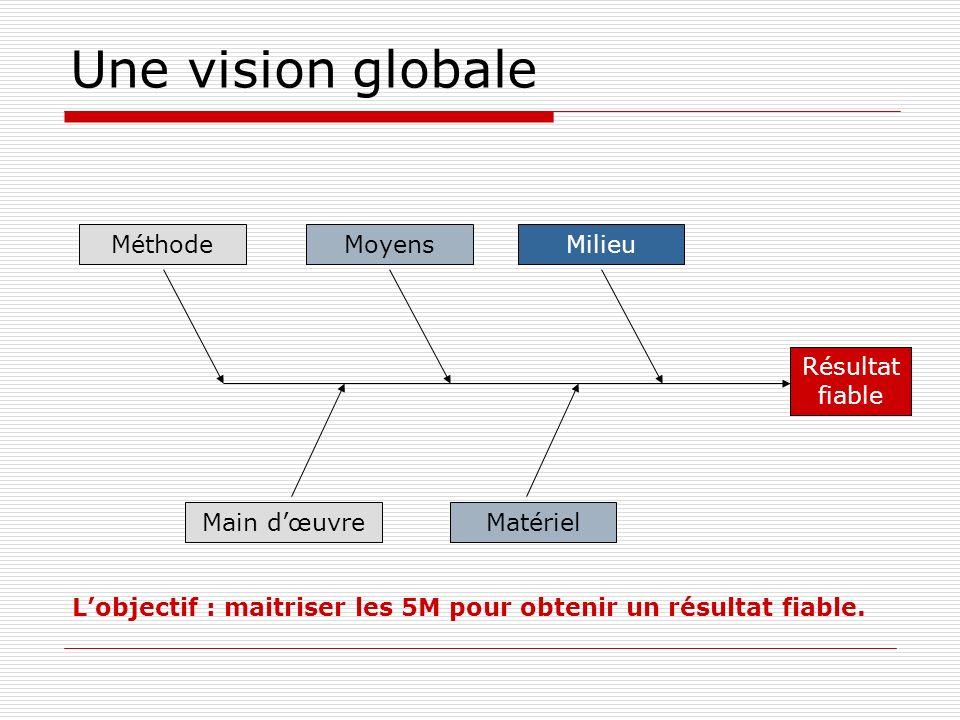 Une vision globale Résultat fiable MéthodeMoyensMilieu Main dœuvreMatériel Lobjectif : maitriser les 5M pour obtenir un résultat fiable.